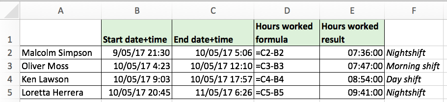 How to calculate hours worked in a shift using Excel! – Excel Bonanza